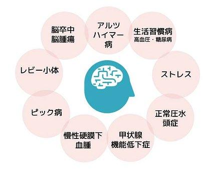認知症の主な種類