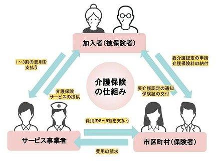 介護保険の仕組みのイメージ
