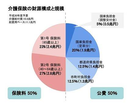 介護保険の財源構成と規模のグラフ