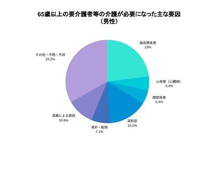 65歳以上の要介護者等の介護が必要になった主な要因(男性)