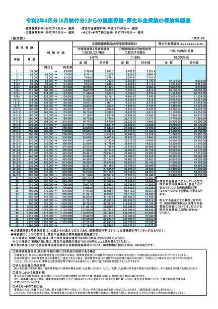 全国健康保険協会「令和2年度保険料額表(令和2年4月分から)」