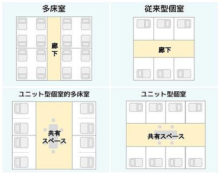 居室タイプ
