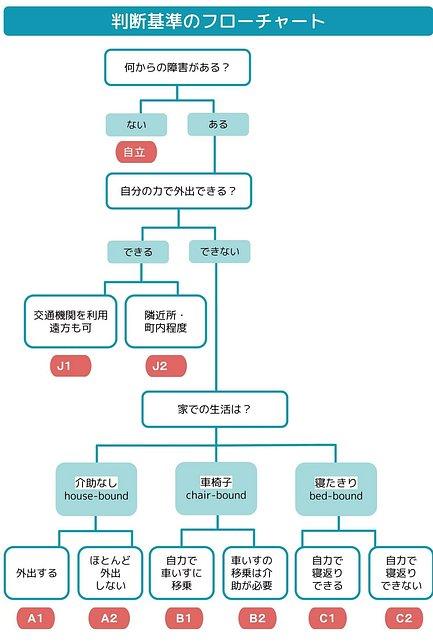判定基準のフローチャート
