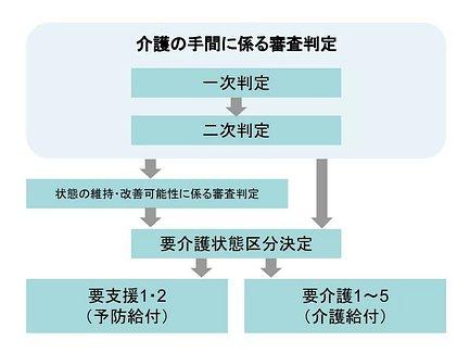 要介護認定の流れ