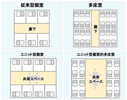居室の種類