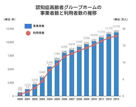 グループホームの事業者数と利用者数の推移